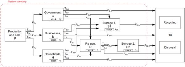 mfa diagrams  computer waste generation in chile