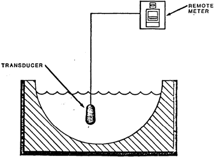 Submerged Probe Level Meter