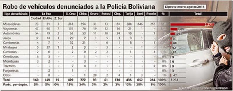 Robo de motorizados en Bolivia