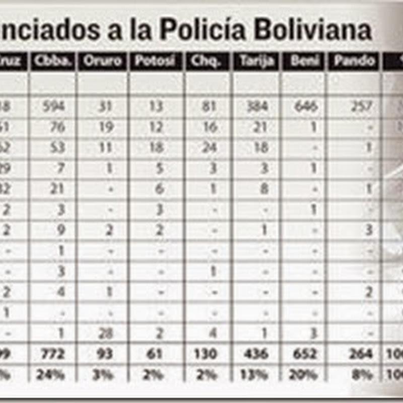De cada diez motorizados que se roban en Bolivia, siete son motos (2014)
