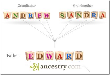 Alphabet blocks illustration of inheritance