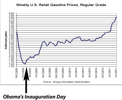obamagasprices
