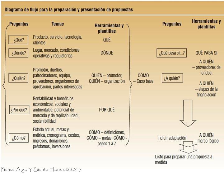 Diagrama de flujo para la preparación y presentación de propuestas