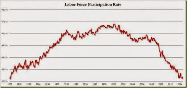 participation rate sept 2014_0