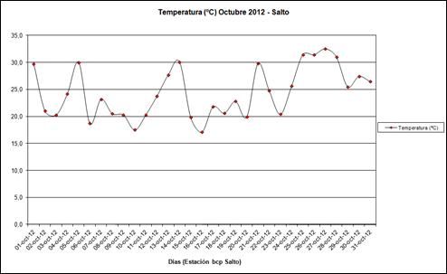 Temperatura (Octubre 2012)