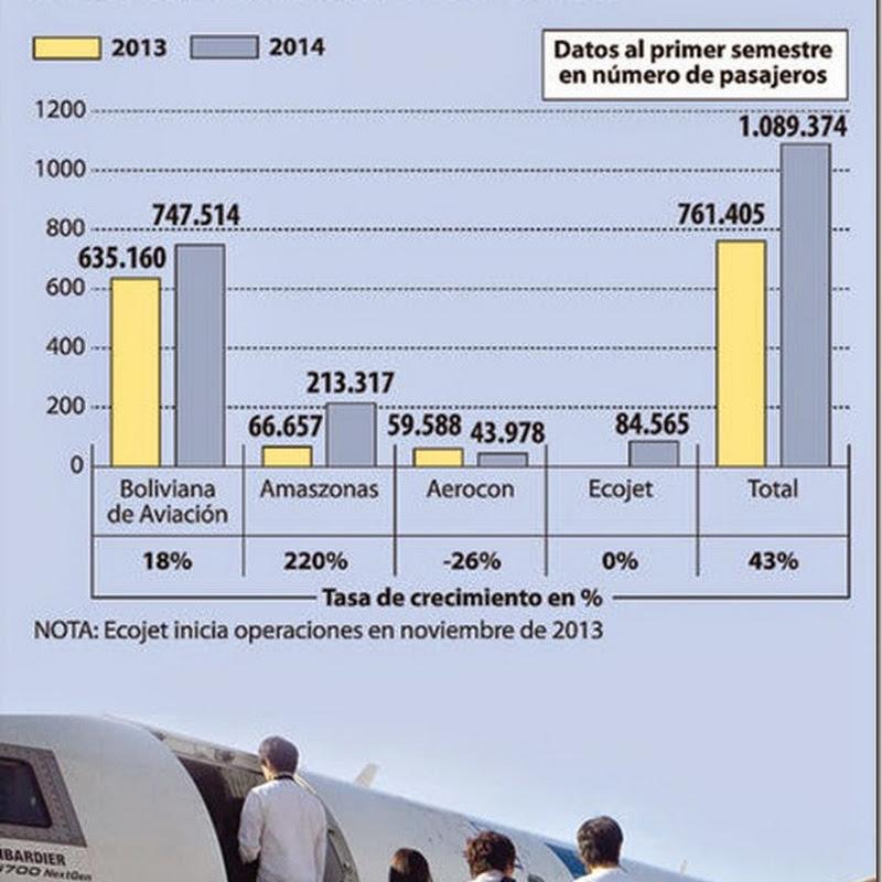 Líneas aéreas que operan en el país transportaron 1,08 millones de pasajeros (2014)