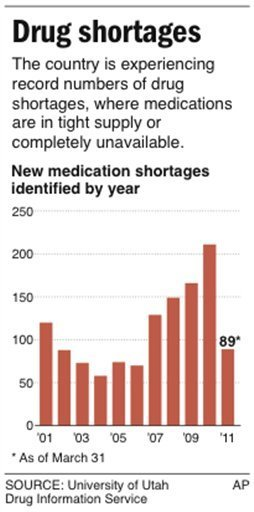 U.S. medication shortages, 2001-2011. The country is experiencing record numbers of drug shortages, where medications are in tight supply or completely unavailable. University of Utah Drug Information Service / AP / miamiherald.com