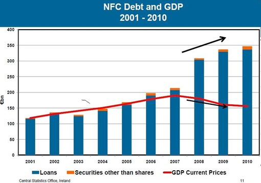 NFC Debt and GDP