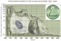 US-Dollar in Perpetual Decline