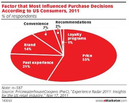 ★★★社群行銷- 2011年最影響美國消費者購物決策的因素分析