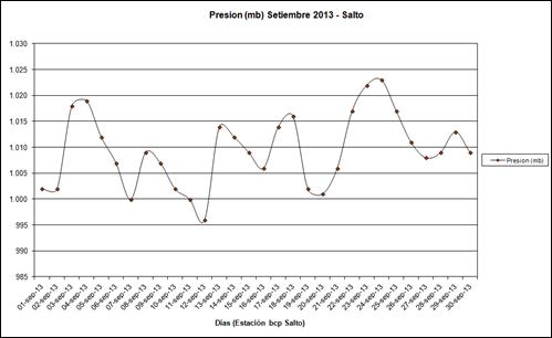 Presion (Setiembre 2013)