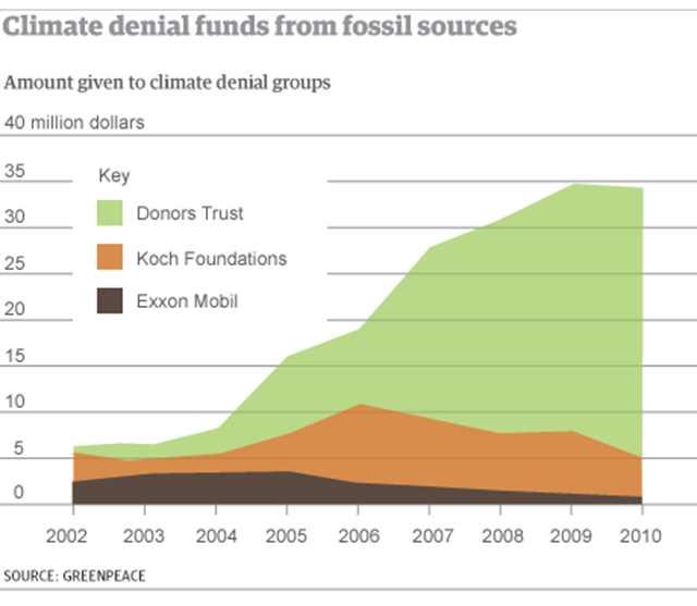 Climate denial funds from fossil fuel sources, 2002-2010. Shown are Donors Trust, Koch Foundation, and Exxon Mobil. Graphic: Greenpeace