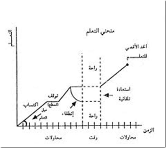 images (2)منحنى التعلم