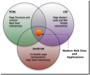 integrasi css html javascript dalam website