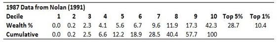 Wealth Distribution (2)