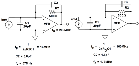 CFB op amp is relatively insensitive to input capacitance when used as an I/V converter