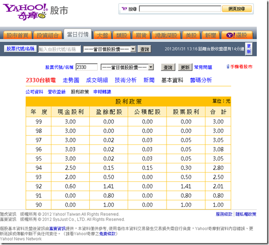 Yahoo!股市
