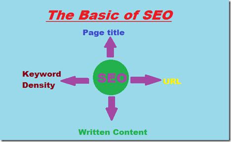 basic of SEO
