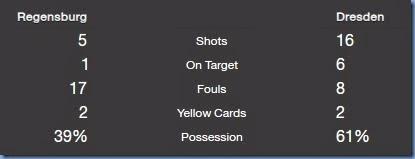 Match stats against Regensburg