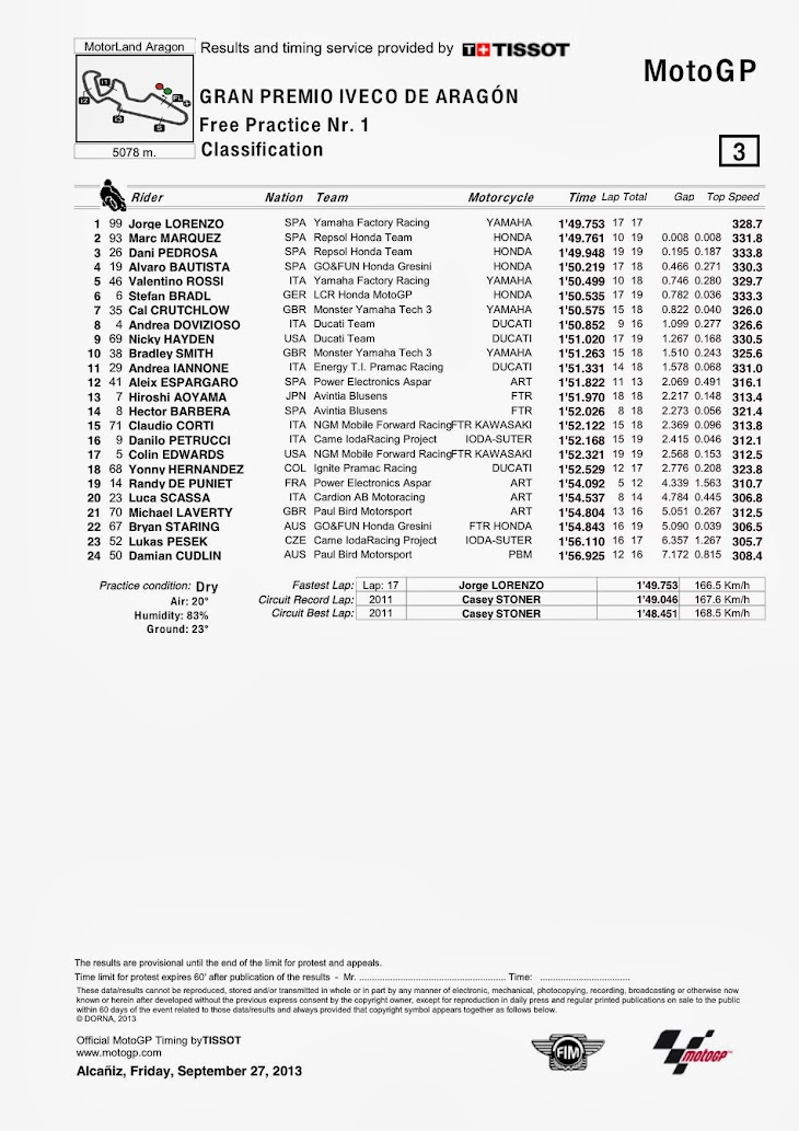 motogp-aragon-fp1-Classification.jpg