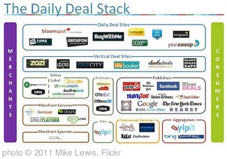 'Graph: The Daily Deal Stack' photo (c) 2011, Mike Lewis - license: http://creativecommons.org/licenses/by/2.0/