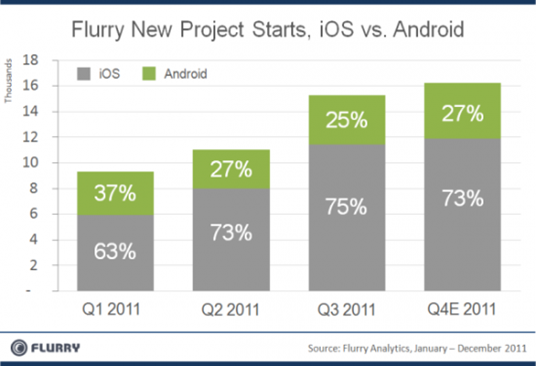 Developers prefer iOS over Android
