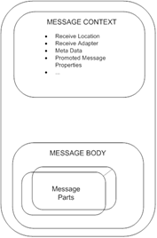 Message Context