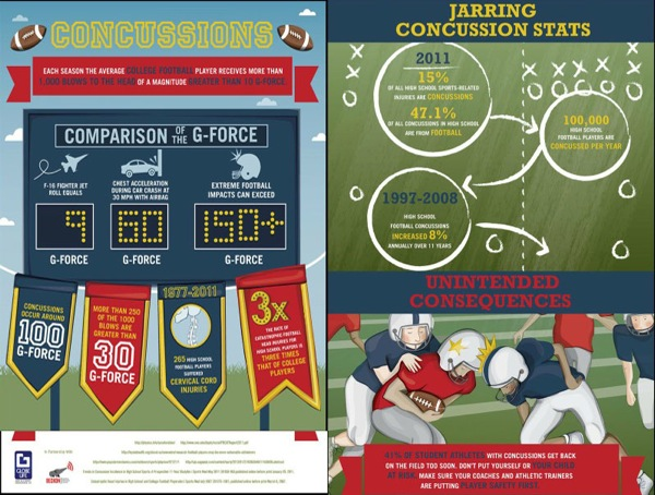 Infograph on Concussions in Football