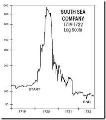 Динамика цен на акции  South Sea Company