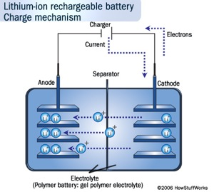How Stuff Works Lithium Ion.jpg