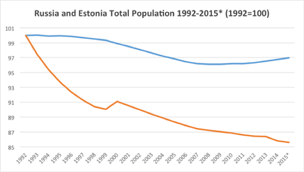 CC Photo Google Image Search Source is www bne eu  Subject is estonia demographics