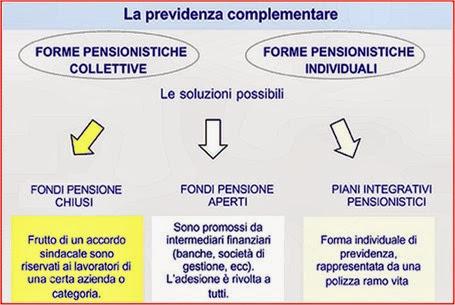 fondi_pensione