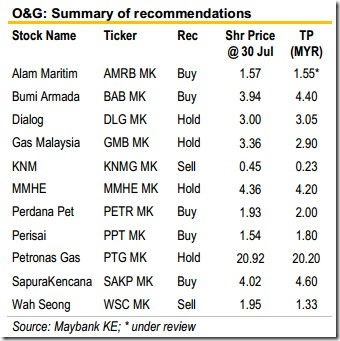 oil gas stocks picks