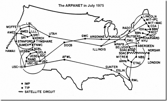 ARPANET July 1975