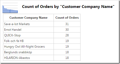 The data for an Orders chart showing the number of orders made by each customer