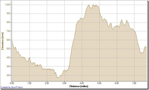 Running Wood Cyn Car Wreck TOW WR Cholla loop 10-19-2012, Elevation - Distance