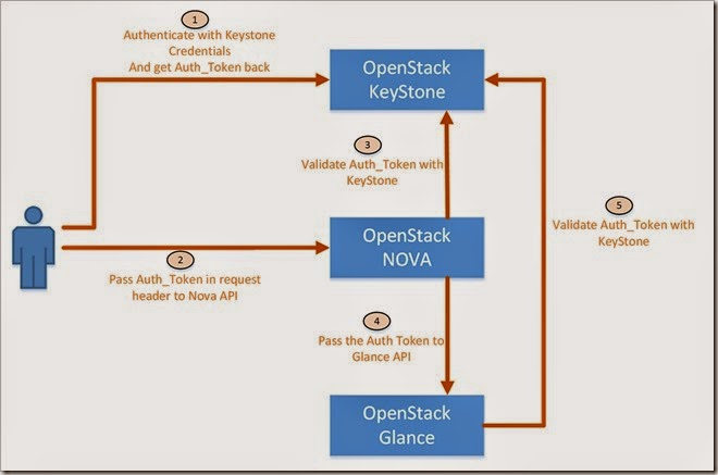 TechSaga-OpenStack-Auth-Model