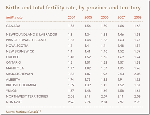 Canada  Births and total fertility rate,