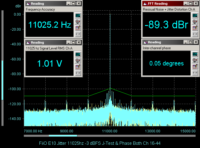 FiiO E10 Jitter 11025hz -3 dBFS J-Test &amp; Phase Both Ch 16-44