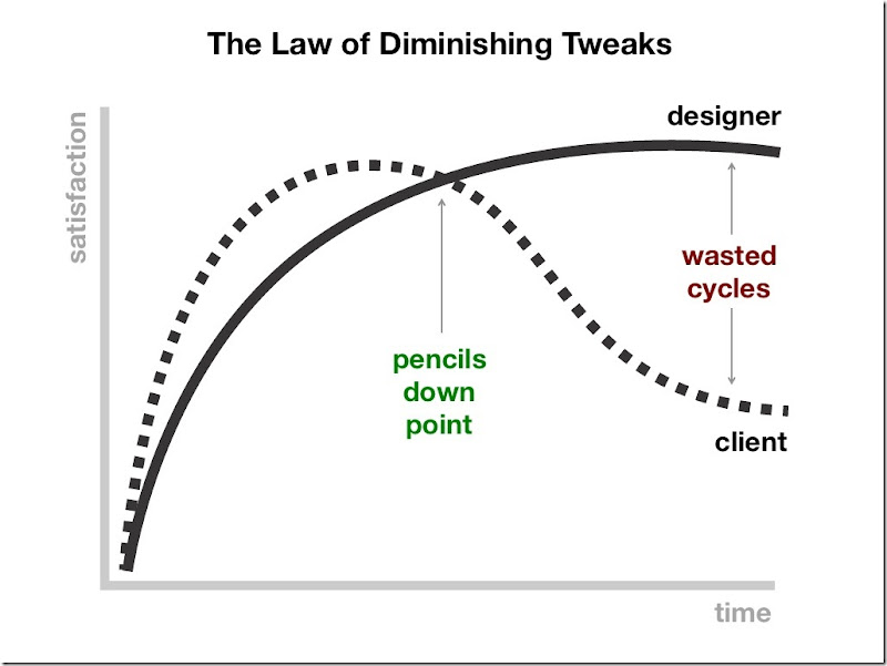 Law of Diminishing Tweaks