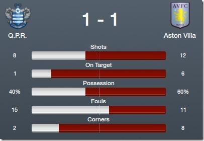 Aston Villa match stats
