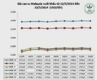 Giá cao su thiên nhiên trong tuần từ ngày 19/5 đến 23/5/2014