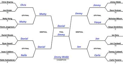 Mens_Bracket_with_Winners