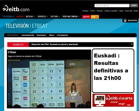 La resulta sondatge sortida d'urnas en Euskadi final 21h