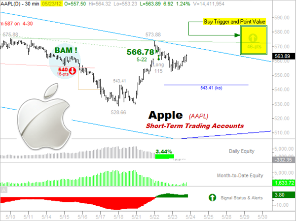 7-10-2012  APPLE  Short-Term Origin of Trade Trigger May -23 -