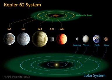 diagrama do sistema Kepler-62