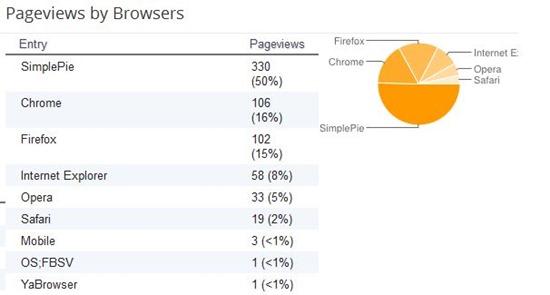 ELC Browsers