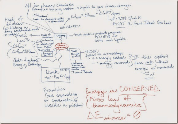 Thermodynamics Mind Map_small RM