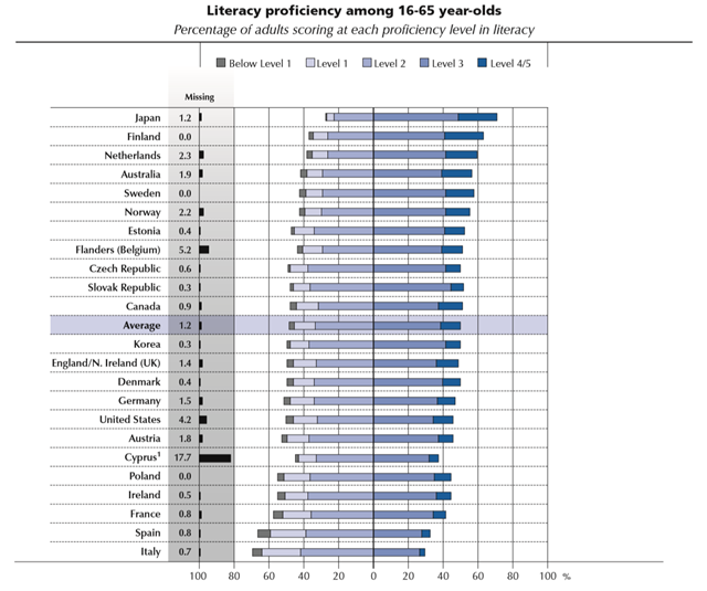Literacy proficiency among 16-65 year-olds, by country, showing the percentage of adults scoring at each proficiency level in literacy. Graphic: OECD Skills Outlook 2013