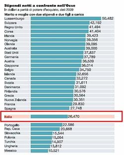 Stipendi netti OCSE a parità potere acquisto 2009 (in dollari)